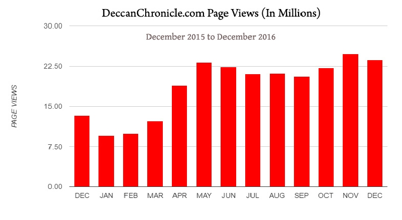 DeccanChronicle.com Saw A Steady Increase In Page Views Since Its Re-Launch With The Help Of Daksham